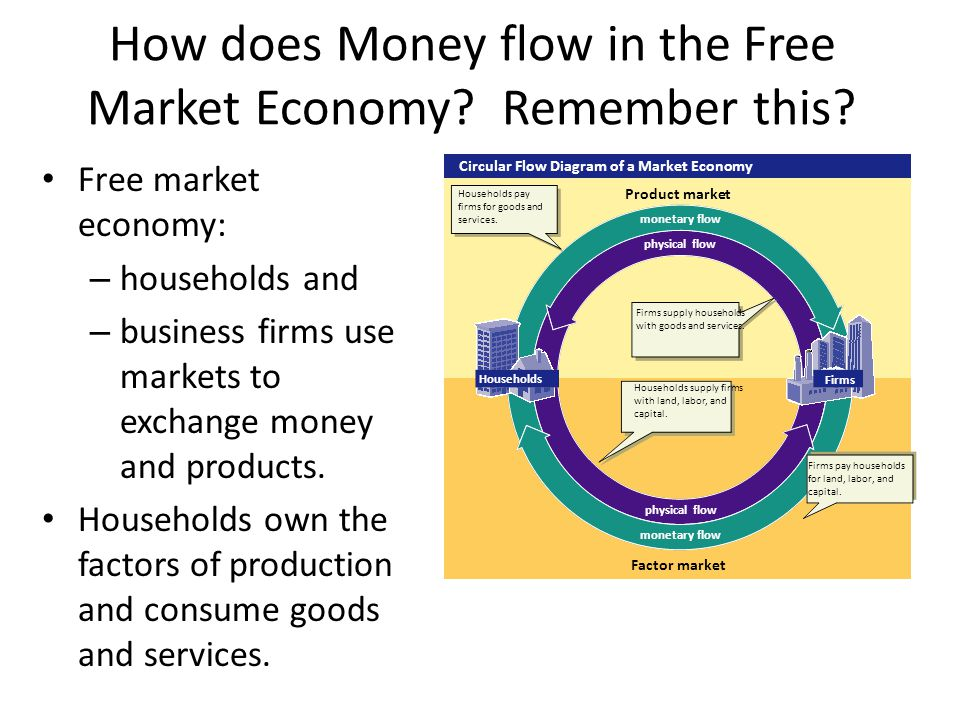 monetary flow physical flow monetary flow physical flow Circular Flow Diagram of a Market Economy Households Firms Product market Factor market Households pay firms for goods and services.