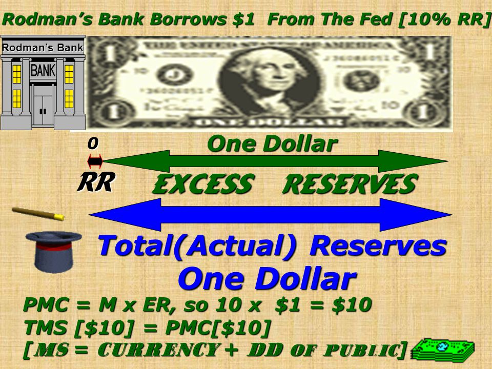 RR Excess Reserves Total(Actual) Reserves PMC = M x ER, so 10 x.90 = $9 TMS = PMC[$9] + DD[$1] = $10 [ MS = currency + DD of public ] Dennis Rodman de