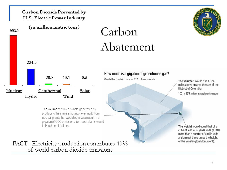 4 Carbon Abatement The volume of nuclear waste generated by producing the same amount of electricity from nuclear plants that would otherwise result in a gigaton of CO2 emissions from coal plants would fit into 8 semi-trailers.
