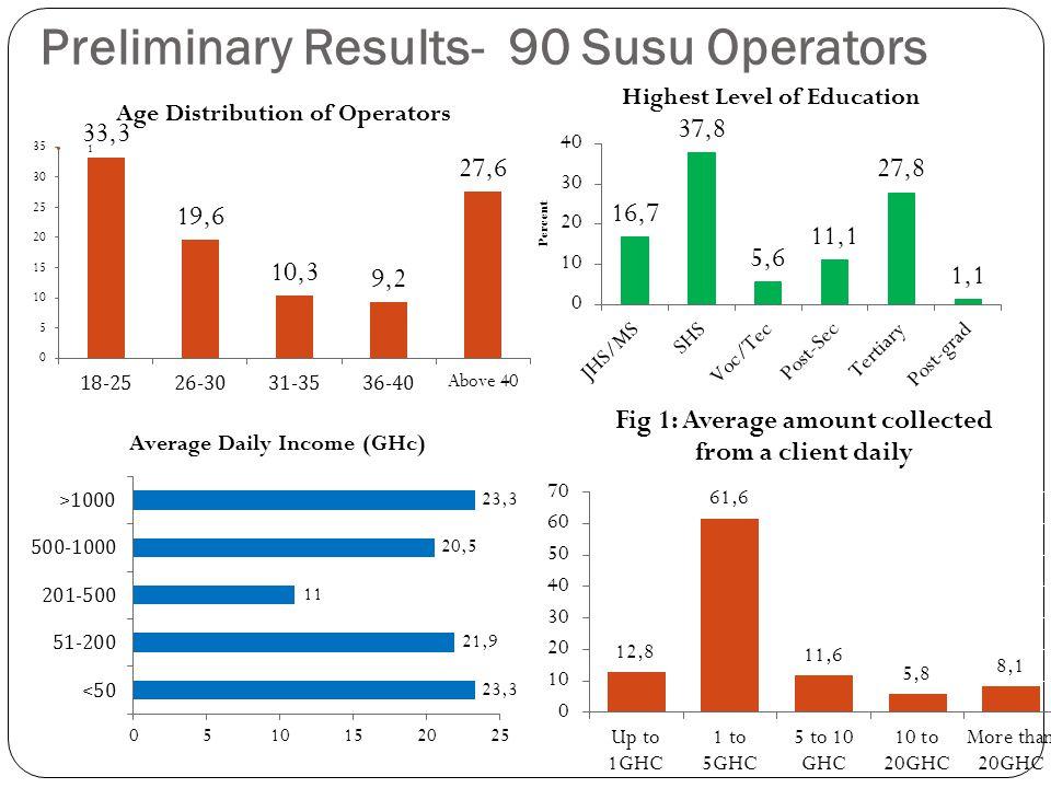 Preliminary Results- 90 Susu Operators 1