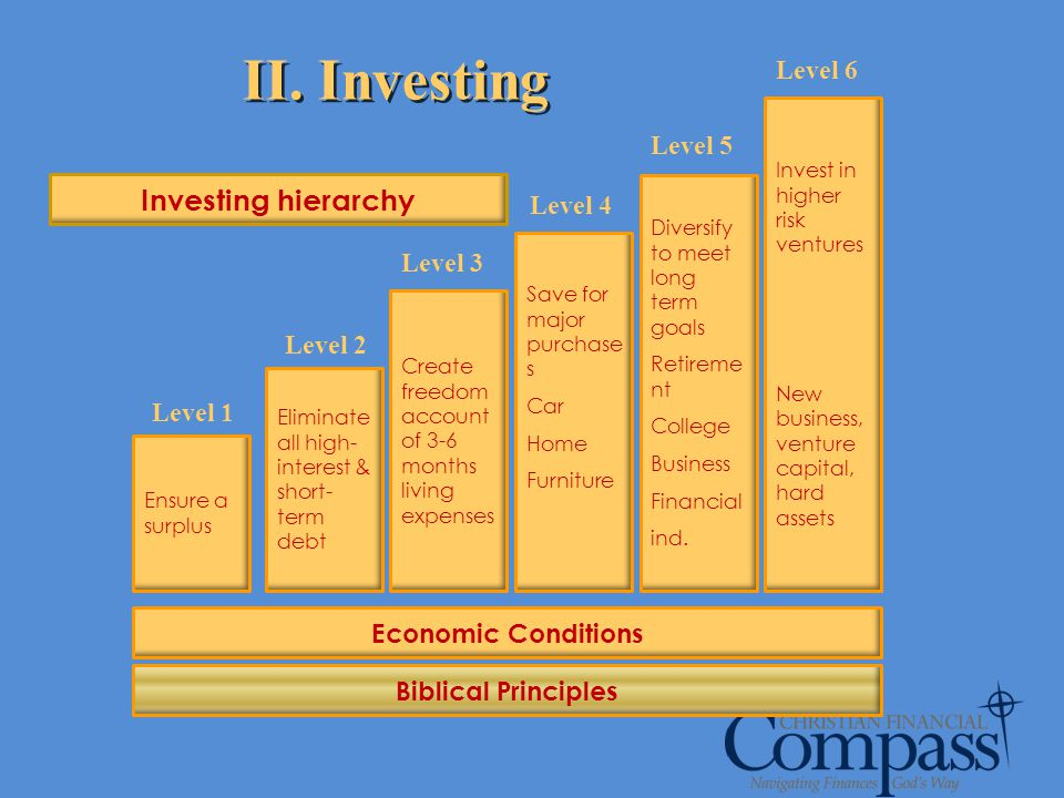 II. Investing Ensure a surplus Eliminate all high- interest & short- term debt Create freedom account of 3-6 months living expenses Save for major pur