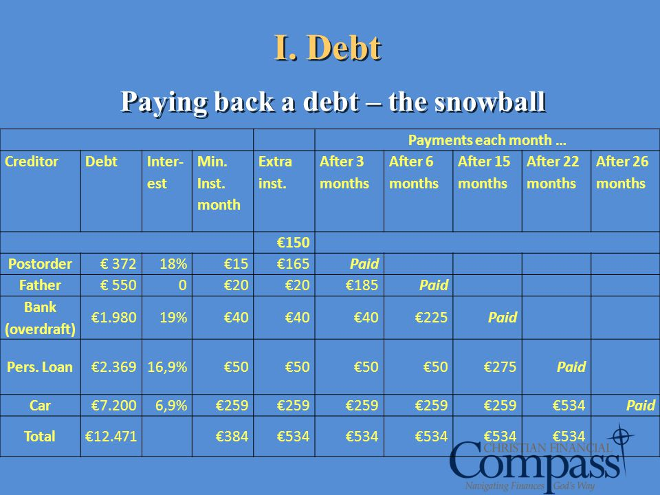 I. Debt Paying back a debt – the snowball Payments each month … CreditorDebt Inter- est Min. Inst. month Extra inst. After 3 months After 6 months Aft