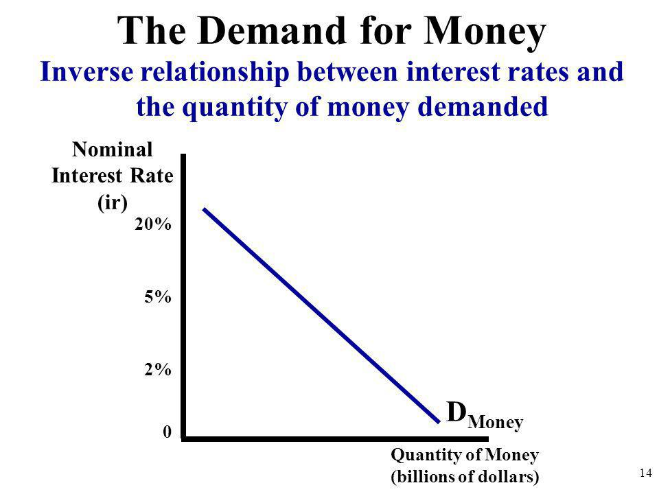 Nominal Interest Rate (ir) Quantity of Money (billions of dollars) 20% 5% 2% 0 D Money Inverse relationship between interest rates and the quantity of