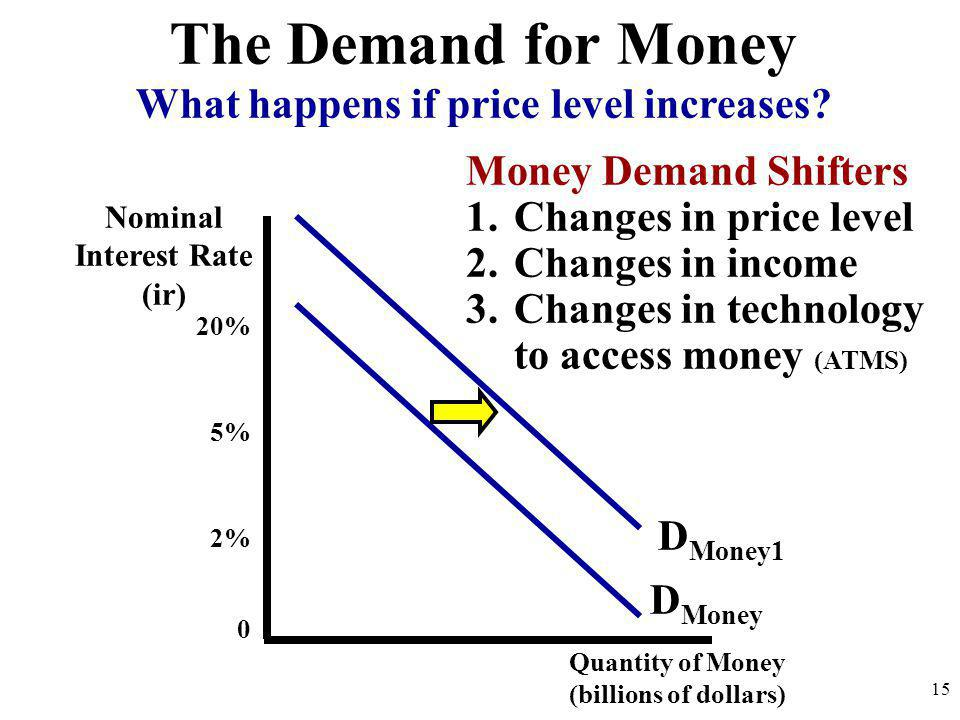 Quantity of Money (billions of dollars) 20% 5% 2% 0 D Money What happens if price level increases? 15 The Demand for Money D Money1 Money Demand Shift