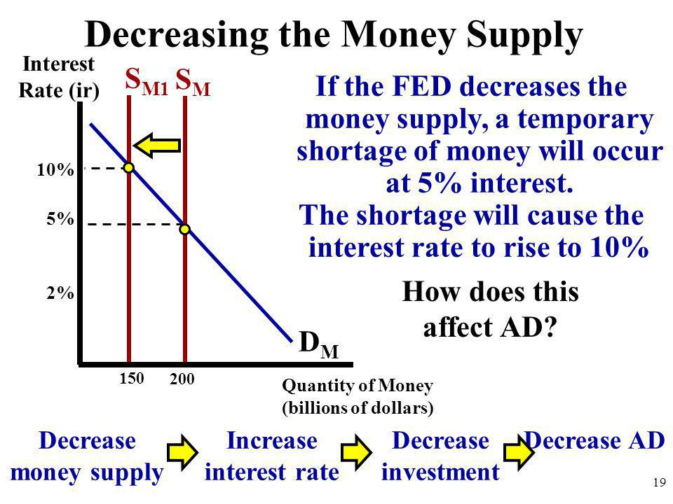 If the FED decreases the money supply, a temporary shortage of money will occur at 5% interest. The shortage will cause the interest rate to rise to 1