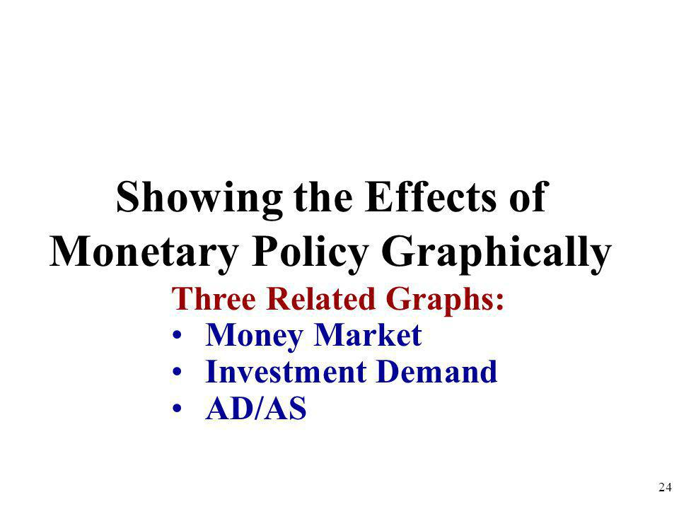 Showing the Effects of Monetary Policy Graphically 24 Three Related Graphs: Money Market Investment Demand AD/AS