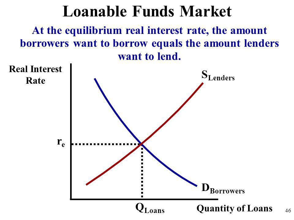 Real Interest Rate 46 D Borrowers S Lenders Loanable Funds Market Quantity of Loans Q Loans rere At the equilibrium real interest rate, the amount bor