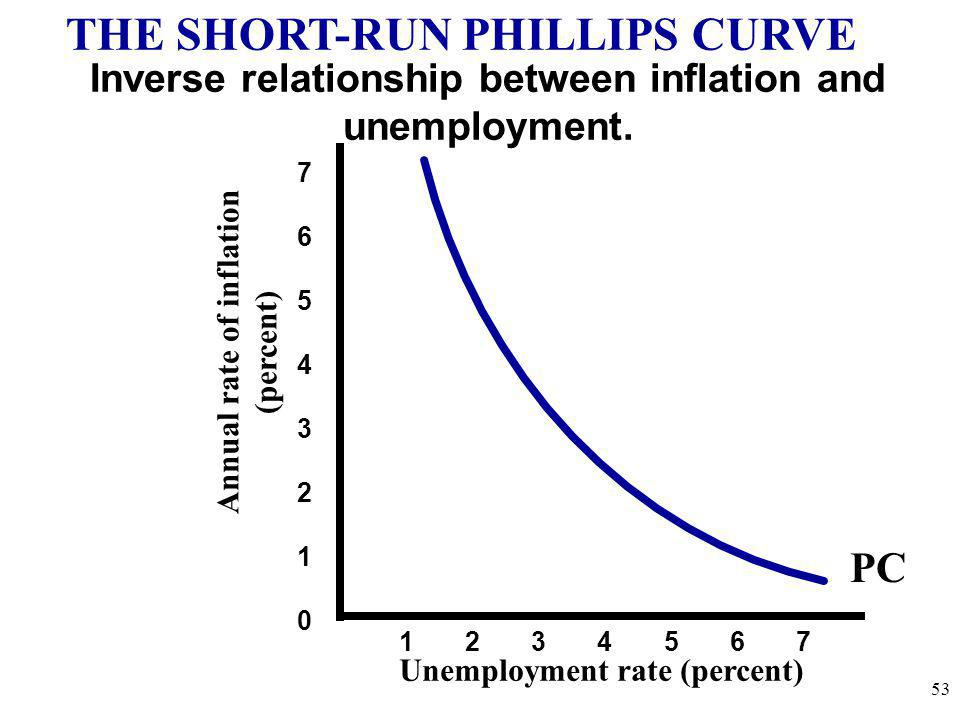 Annual rate of inflation (percent) Unemployment rate (percent) 7654321076543210 1 2 3 4 5 6 7 THE SHORT-RUN PHILLIPS CURVE Inverse relationship betwee