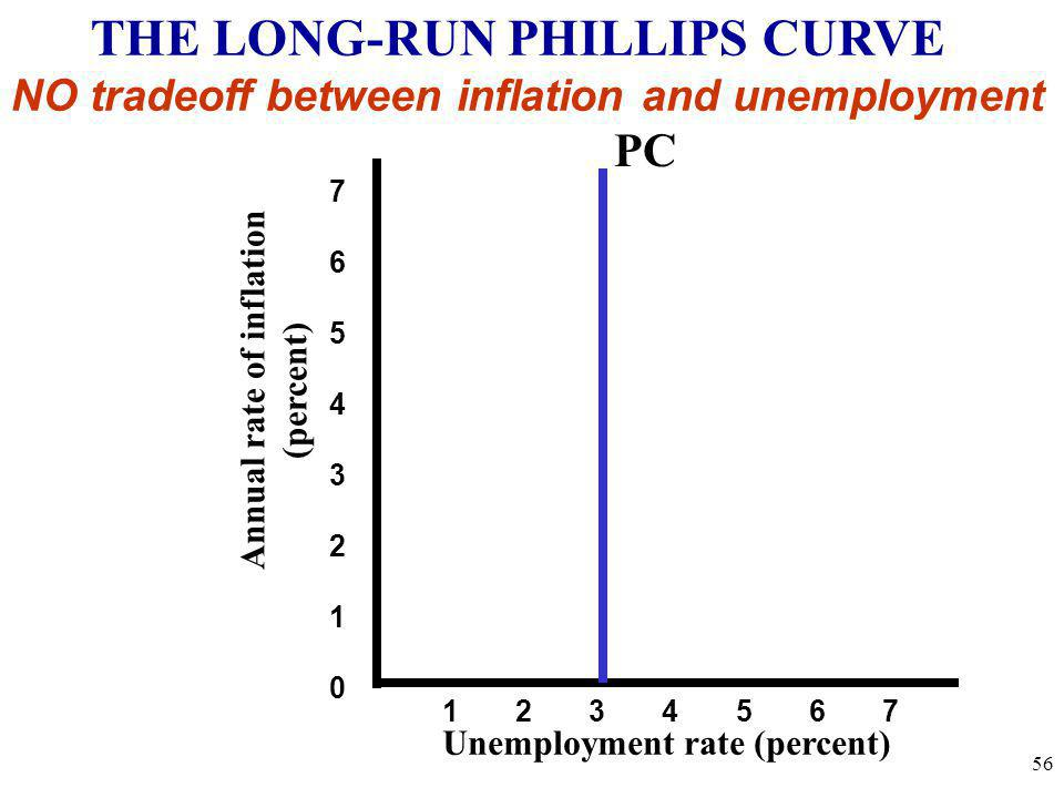 Annual rate of inflation (percent) Unemployment rate (percent) 7654321076543210 1 2 3 4 5 6 7 THE LONG-RUN PHILLIPS CURVE NO tradeoff between inflatio