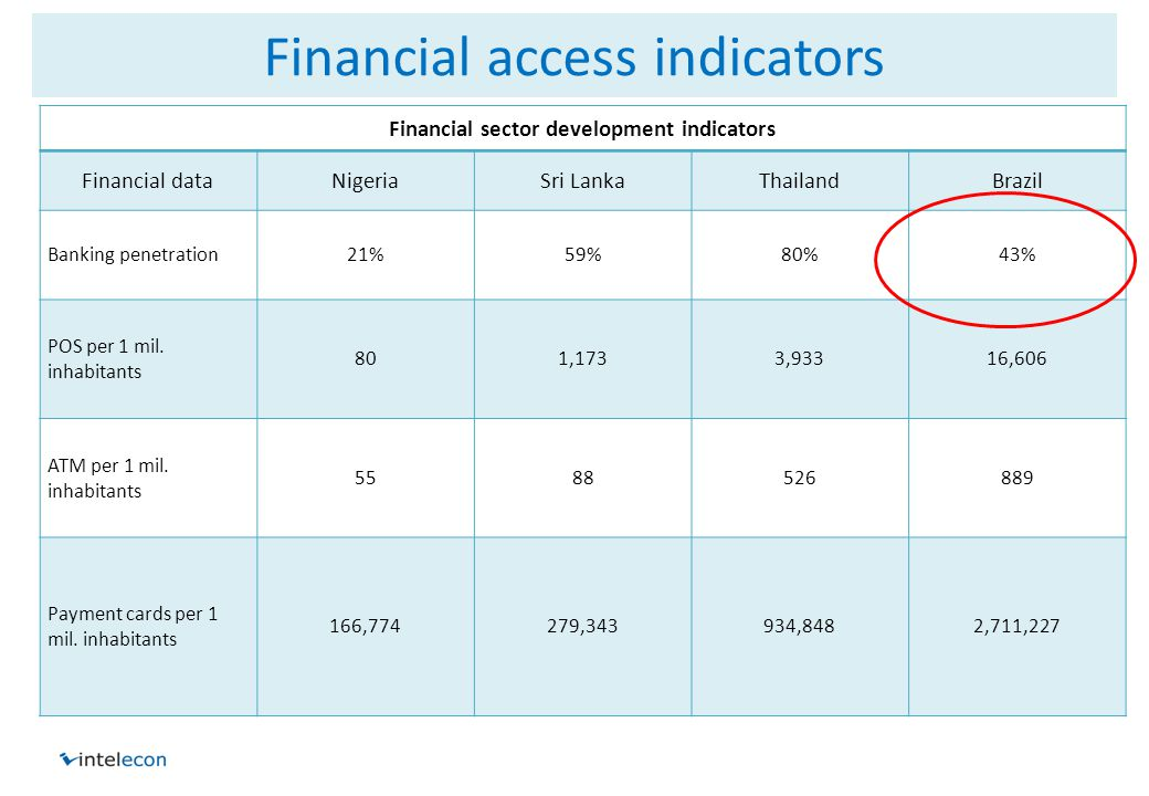 Financial access indicators Financial sector development indicators Financial dataNigeriaSri LankaThailandBrazil Banking penetration21%59%80%43% POS per 1 mil.