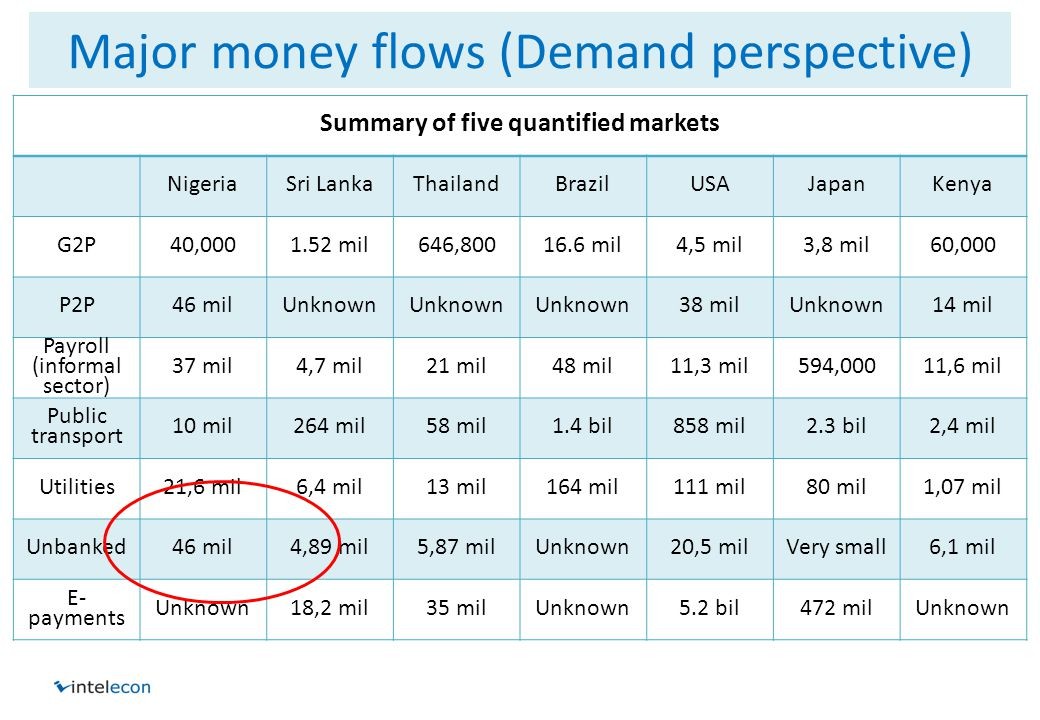Major money flows (Demand perspective) Summary of five quantified markets NigeriaSri LankaThailandBrazilUSAJapanKenya G2P40,0001.52 mil646,80016.6 mil4,5 mil3,8 mil60,000 P2P46 milUnknown 38 milUnknown14 mil Payroll (informal sector) 37 mil4,7 mil21 mil48 mil11,3 mil594,00011,6 mil Public transport 10 mil264 mil58 mil1.4 bil858 mil2.3 bil2,4 mil Utilities21,6 mil6,4 mil13 mil164 mil111 mil80 mil1,07 mil Unbanked46 mil4,89 mil5,87 milUnknown20,5 milVery small6,1 mil E- payments Unknown18,2 mil35 milUnknown5.2 bil472 milUnknown