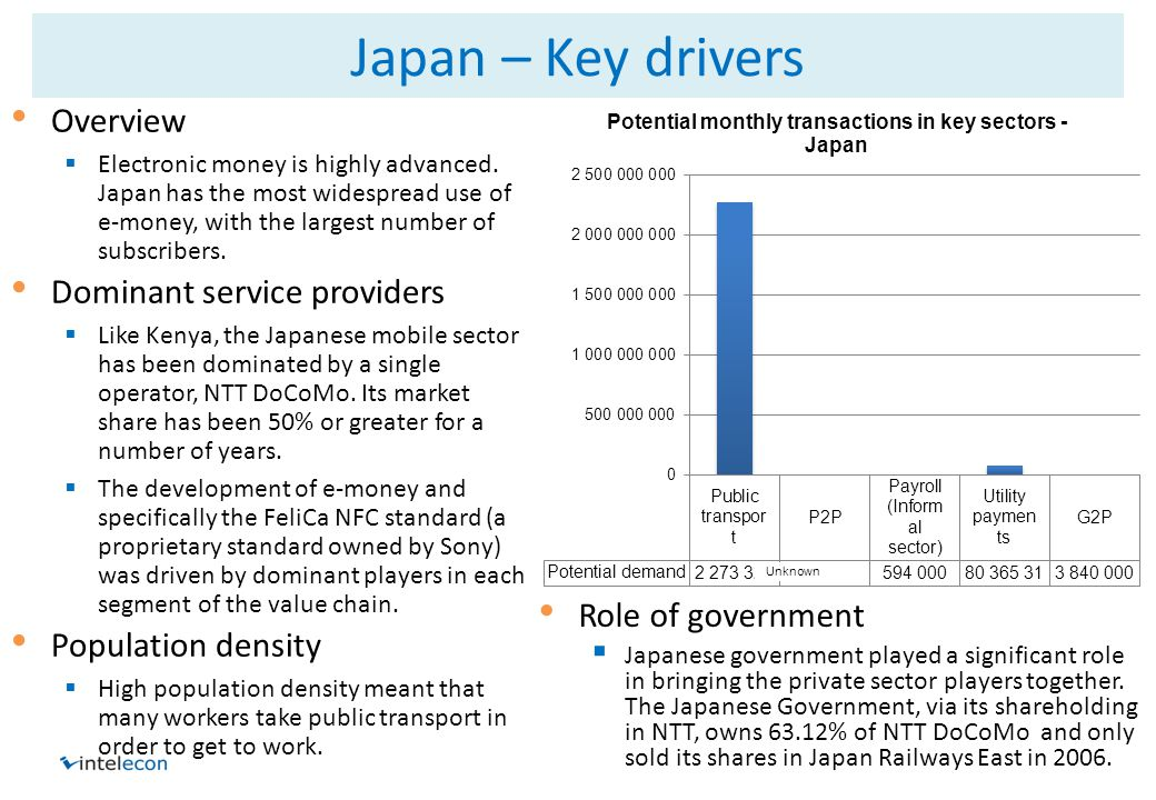 Japan – Key drivers Overview Electronic money is highly advanced.