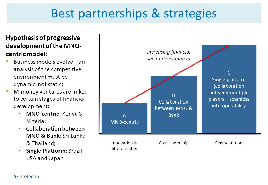 Best partnerships & strategies C Single platform (collaboration between multiple players – seamless interoperability C Single platform (collaboration between multiple players – seamless interoperability A MNO-centric A MNO-centric B Collaboration between MNO & Bank B Collaboration between MNO & Bank Innovation & differentiation Cost leadershipSegmentation Increasing financial sector development Hypothesis of progressive development of the MNO- centric model: Business models evolve – an analysis of the competitive environment must be dynamic, not static; M-money ventures are linked to certain stages of financial development: MNO-centric: Kenya & Nigeria; Collaboration between MNO & Bank: Sri Lanka & Thailand; Single Platform: Brazil, USA and Japan