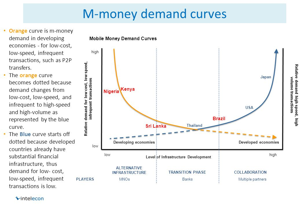 M-money demand curves Relative demand for low cost, low speed, infrequent transactions high low highlow Level of Infrastructure Development Mobile Money Demand Curves MNOs BanksMultiple partnersPLAYERS Thailand Nigeria Developed economies Brazil Sri Lanka ALTERNATIVE INFRASTRUCTURE TRANSITION PHASECOLLABORATION Relative demand high speed, high volume transactions Developing economies USA Japan Kenya Orange curve is m-money demand in developing economies - for low-cost, low-speed, infrequent transactions, such as P2P transfers.