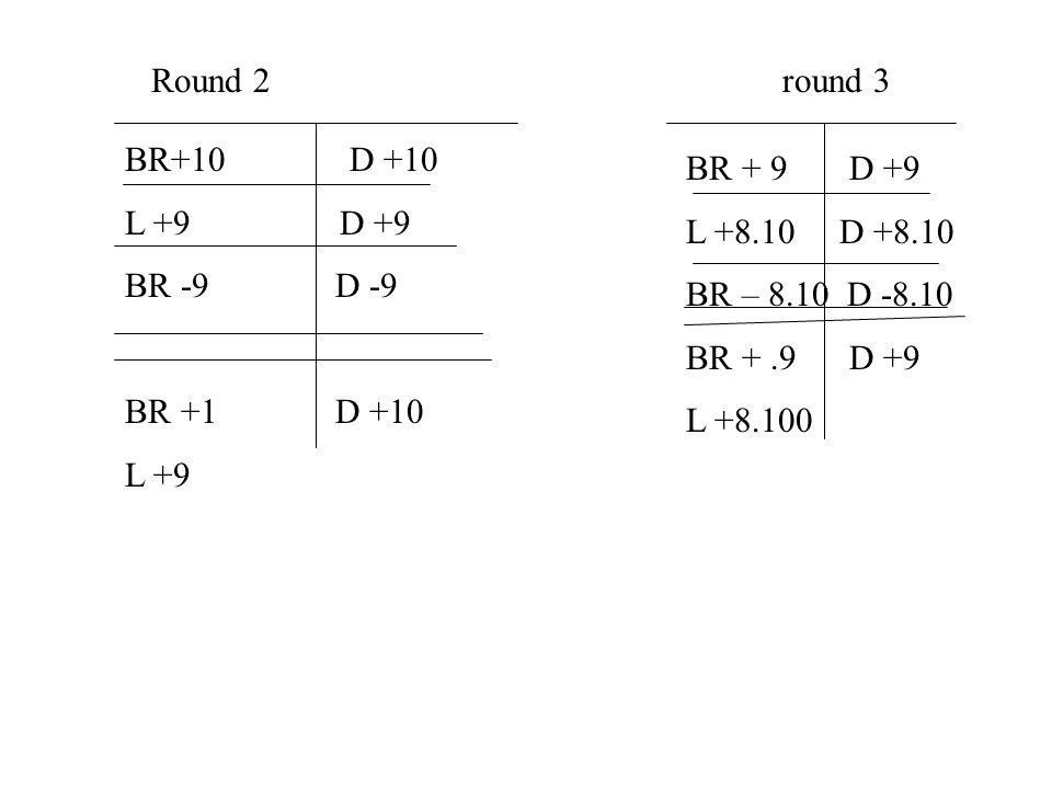 BR+10 D +10 L +9 D +9 BR -9D -9 BR +1D +10 L +9 BR + 9 D +9 L +8.10 D +8.10 BR – 8.10 D -8.10 BR +.9 D +9 L +8.100 Round 2round 3
