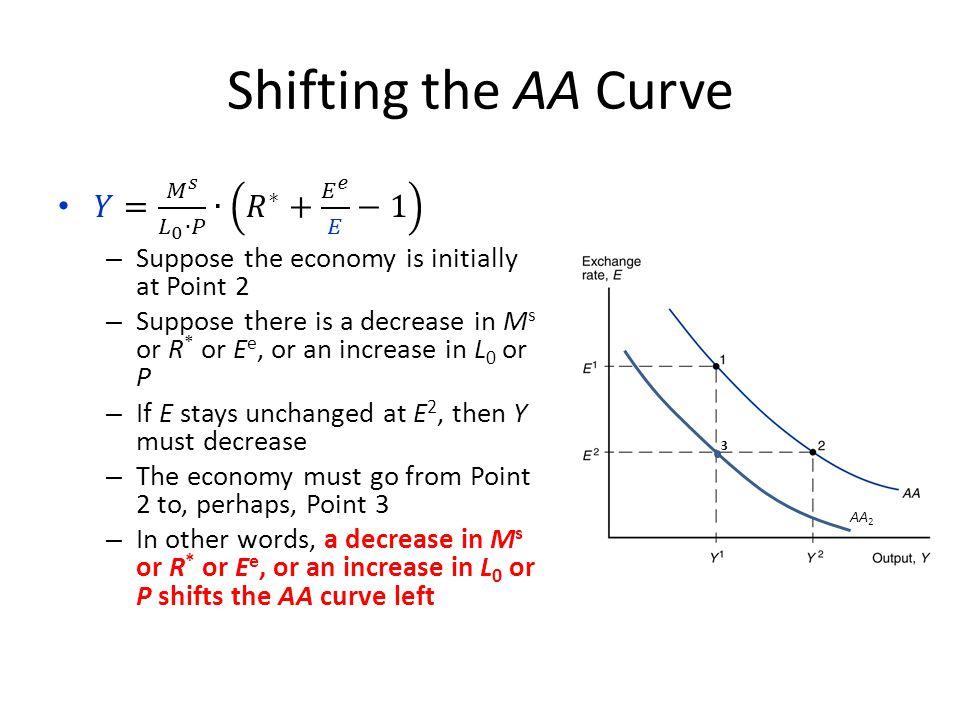 Shifting the AA Curve AA 2 3