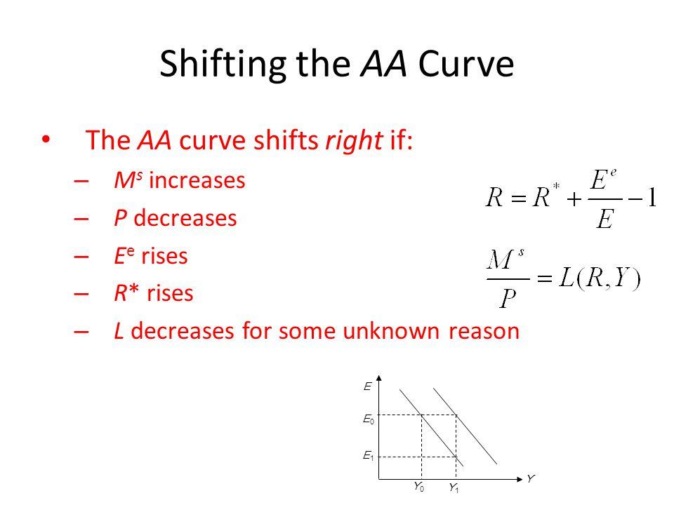Shifting the AA Curve The AA curve shifts right if: – M s increases – P decreases – E e rises – R* rises – L decreases for some unknown reason Y E E0E0 Y0Y0 Y1Y1 E1E1