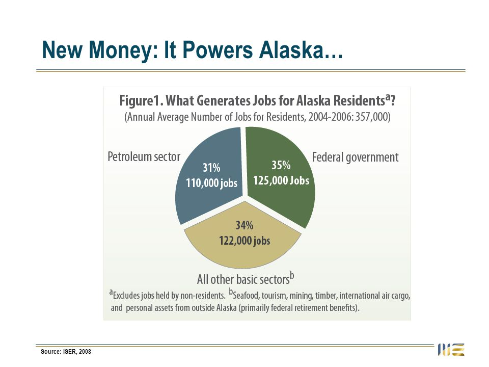 New Money: It Powers Alaska… Source: ISER, 2008