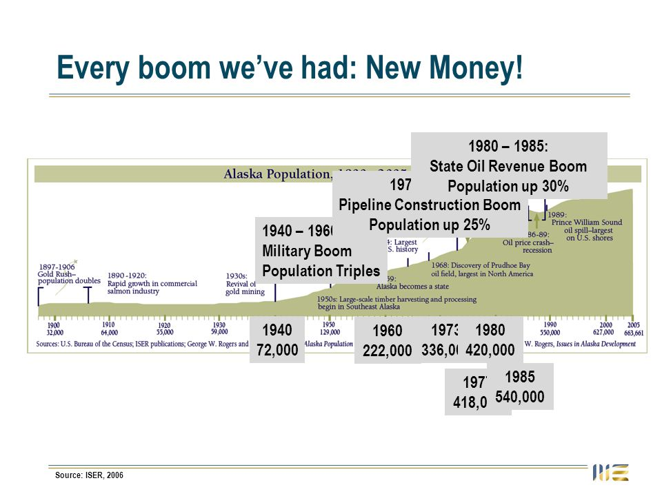 Every boom weve had: New Money! Source: ISER, 2006 1940 – 1960: Military Boom Population Triples 1940 72,000 1960 222,000 1973 – 1977: Pipeline Constr