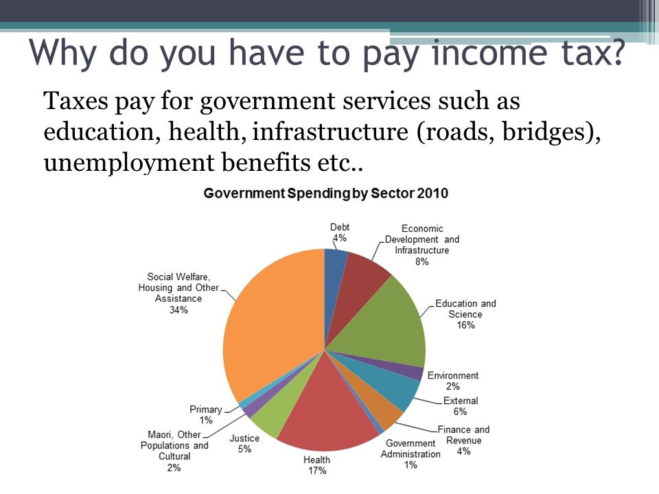 Why do you have to pay income tax.