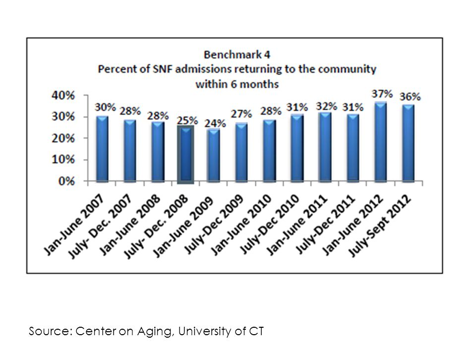 Source: Center on Aging, University of CT