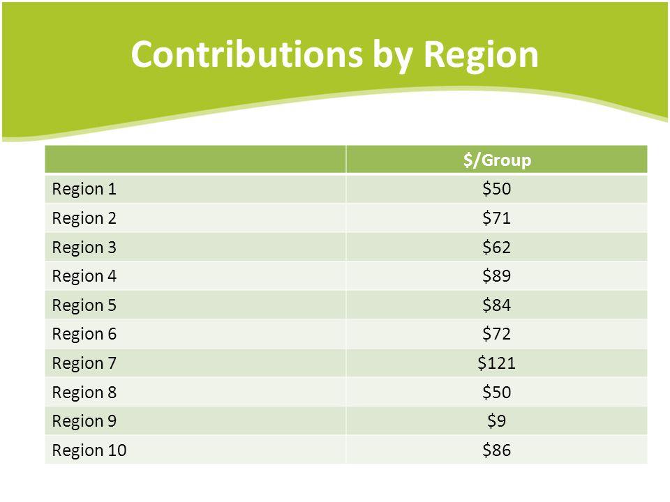 Contributions by Region $/Group Region 1$50 Region 2$71 Region 3$62 Region 4$89 Region 5$84 Region 6$72 Region 7$121 Region 8$50 Region 9$9 Region 10$86