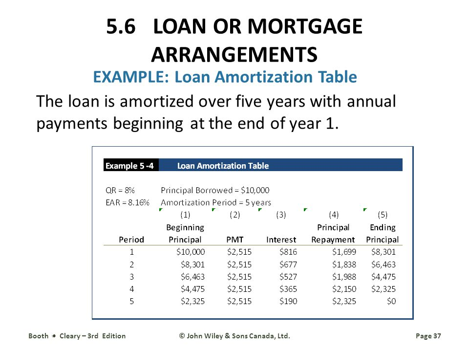 EXAMPLE: Loan Amortization Table The loan is amortized over five years with annual payments beginning at the end of year 1.