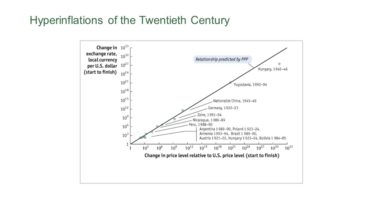 Hyperinflations of the Twentieth Century