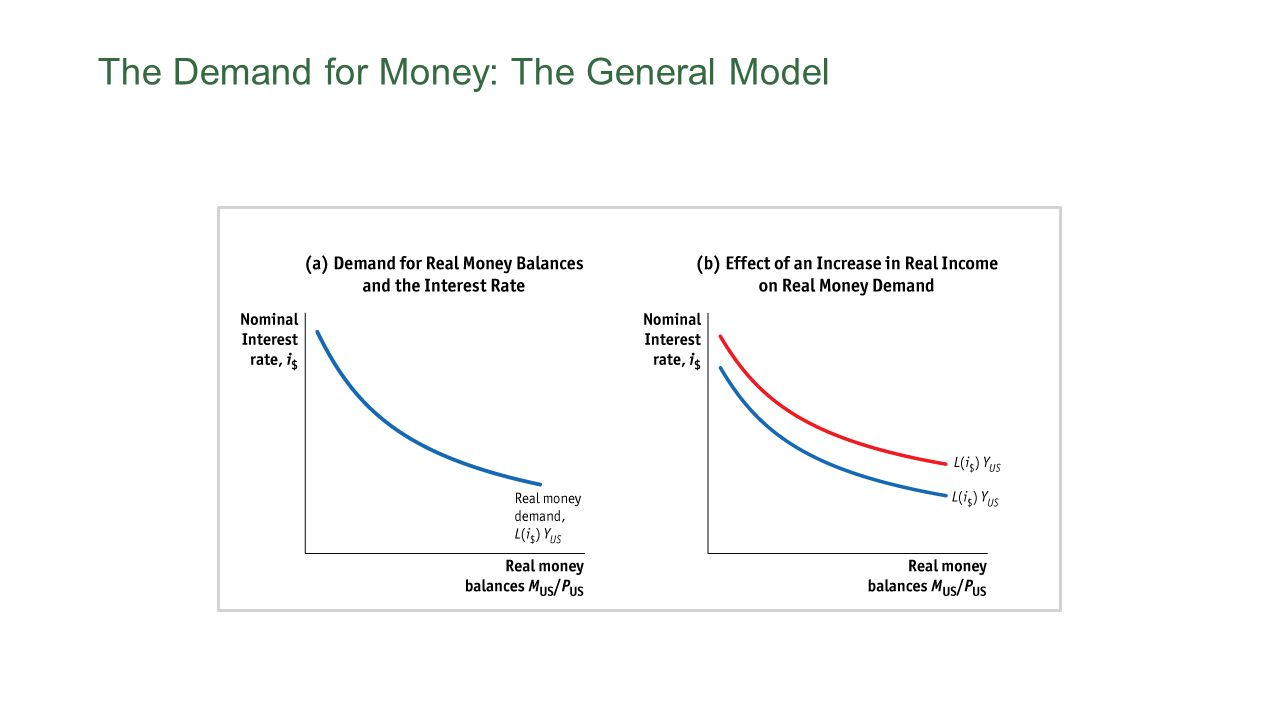 The Demand for Money: The General Model