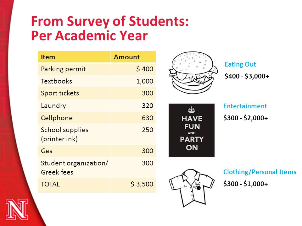 From Survey of Students: Per Academic Year ItemAmount Parking permit$ 400 Textbooks1,000 Sport tickets300 Laundry320 Cellphone630 School supplies (pri