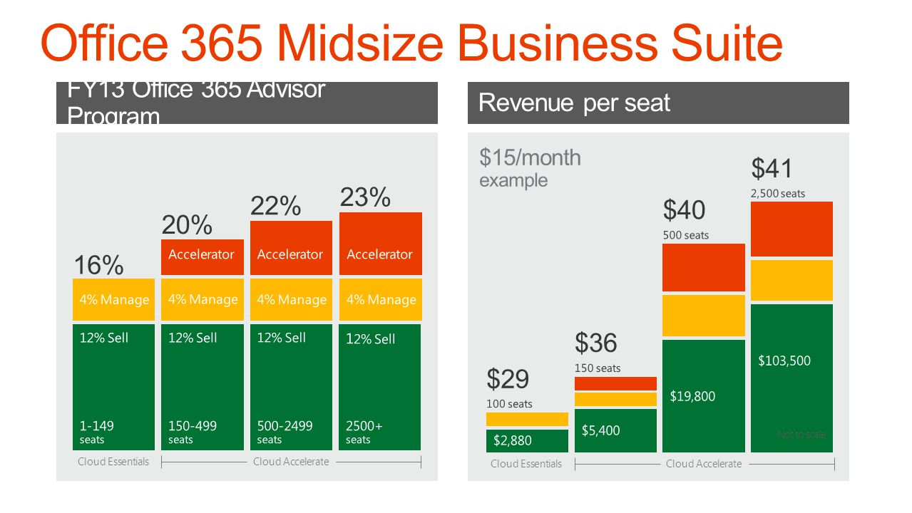 FY13 Office 365 Advisor Program Revenue per seat Cloud Essentials Cloud Accelerate Not to scale Cloud Essentials Cloud Accelerate