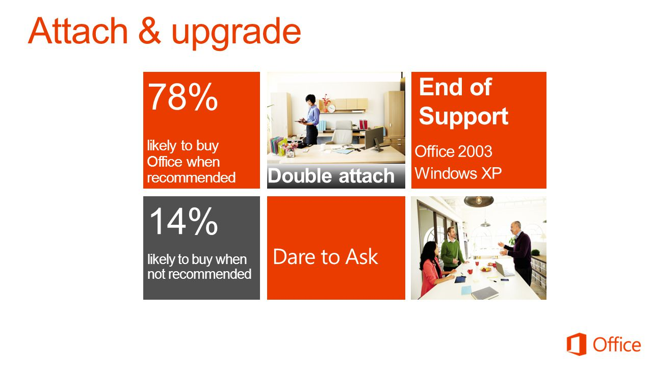 14% likely to buy when not recommended 78% likely to buy Office when recommended Dare to Ask Double attach Office 2003 Windows XP End of Support