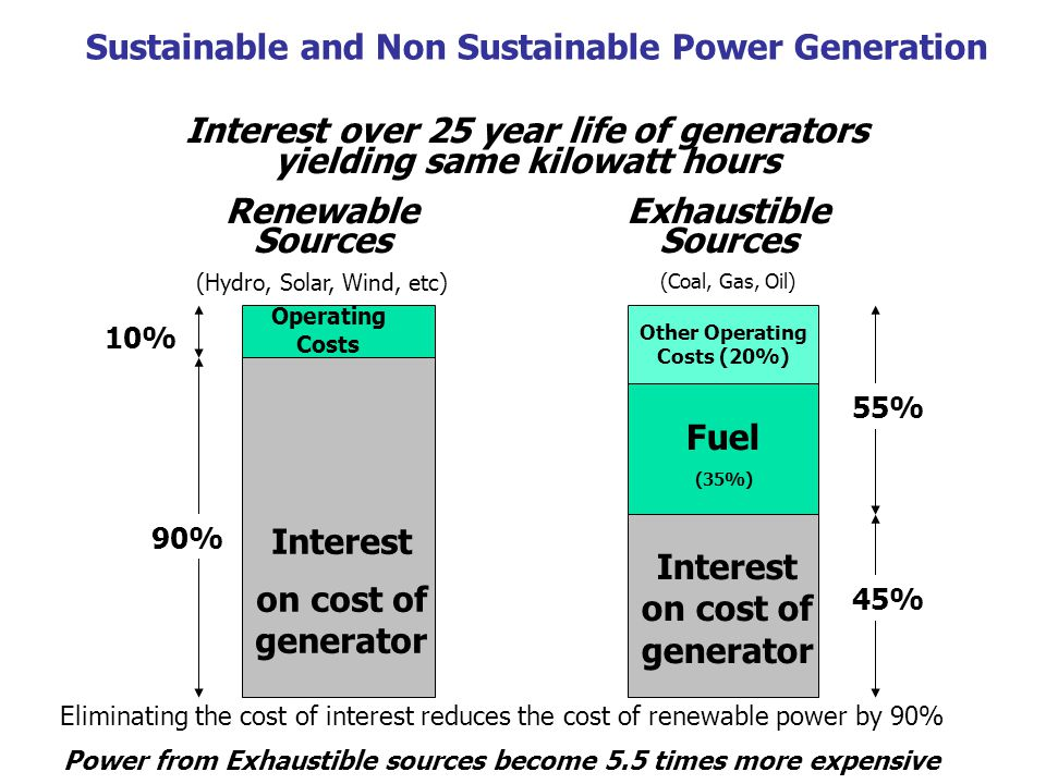 Sustainable and Non Sustainable Power Generation 90% 10% Interest on cost of generator Operating Costs Renewable Sources (Hydro, Solar, Wind, etc) 45% 55% Interest on cost of generator Fuel (35%) Other Operating Costs (20%) Exhaustible Sources (Coal, Gas, Oil) Eliminating the cost of interest reduces the cost of renewable power by 90% Power from Exhaustible sources become 5.5 times more expensive Interest over 25 year life of generators yielding same kilowatt hours