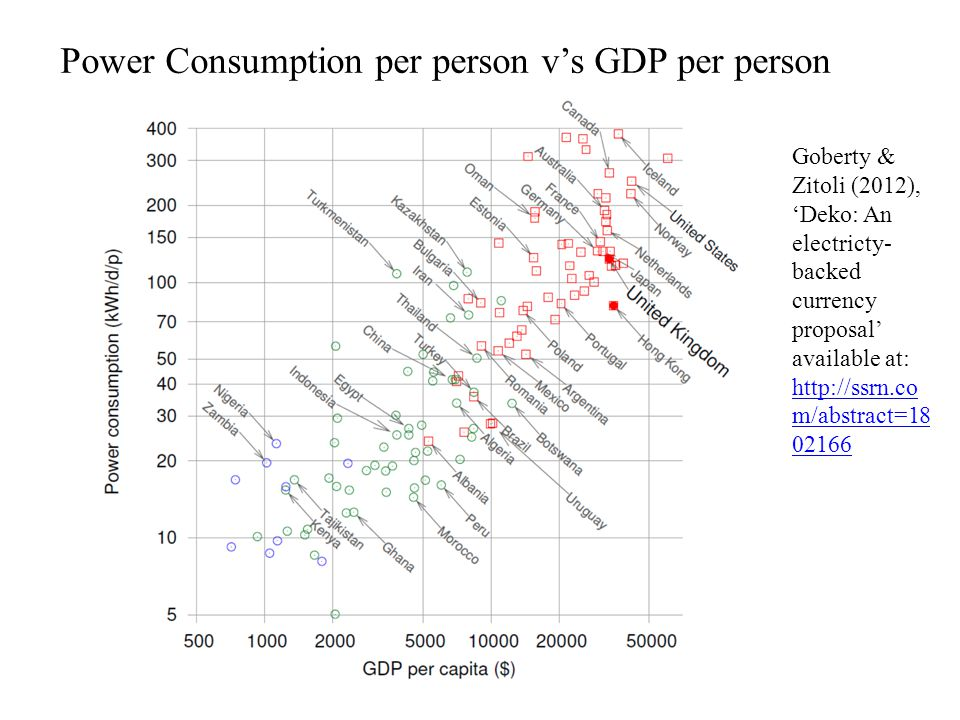Power Consumption per person vs GDP per person Goberty & Zitoli (2012), Deko: An electricty- backed currency proposal available at:   m/abstract= m/abstract=