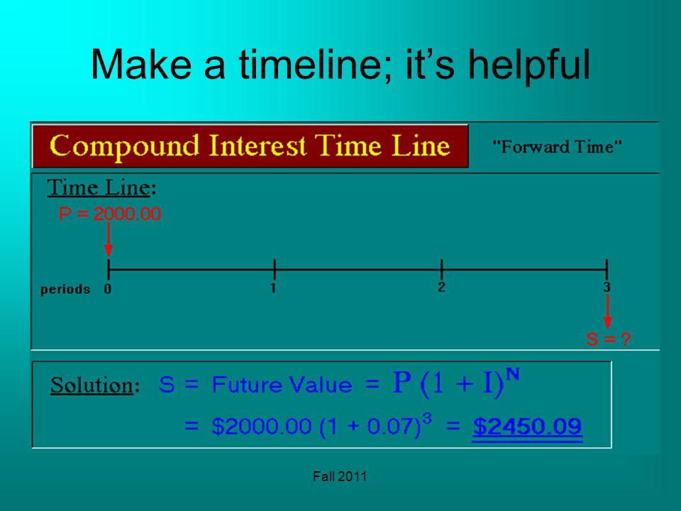 Fall 2011 Make a timeline; its helpful