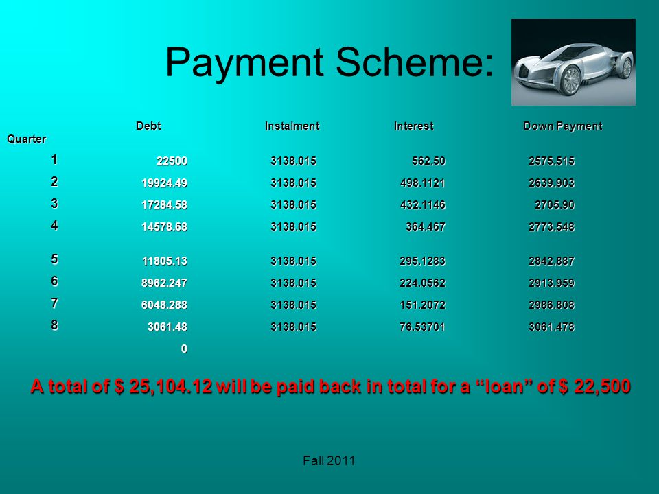 Fall 2011 Payment Scheme: QuarterDebtInstalmentInterest Down Payment 1225003138.015562.502575.515 219924.493138.015498.11212639.903 317284.583138.015432.11462705.90 414578.683138.015364.4672773.548 511805.133138.015295.12832842.887 68962.2473138.015224.05622913.959 76048.2883138.015151.20722986.808 83061.483138.01576.537013061.478 0 A total of $ 25,104.12 will be paid back in total for a loan of $ 22,500