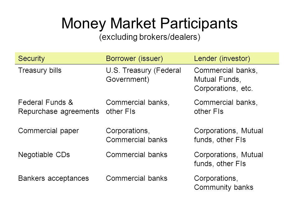 Money Market Participants (excluding brokers/dealers) SecurityBorrower (issuer)Lender (investor) Treasury billsU.S. Treasury (Federal Government) Comm