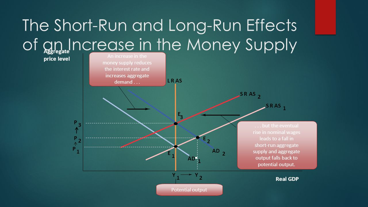 The Short-Run and Long-Run Effects of an Increase in the Money Supply SR SRAS 1 LR Y 1 E 1 P 1 Aggregate price level Real GDP Potential output AS 2 P 3...