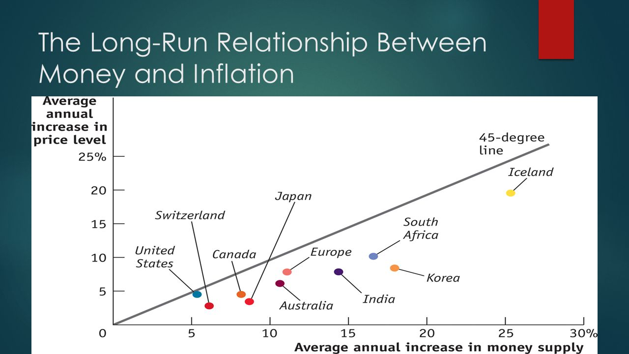 The Long-Run Relationship Between Money and Inflation
