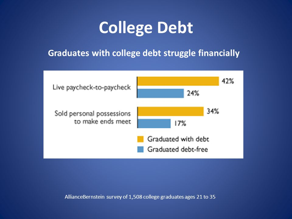 College Debt Graduates with college debt struggle financially AllianceBernstein survey of 1,508 college graduates ages 21 to 35