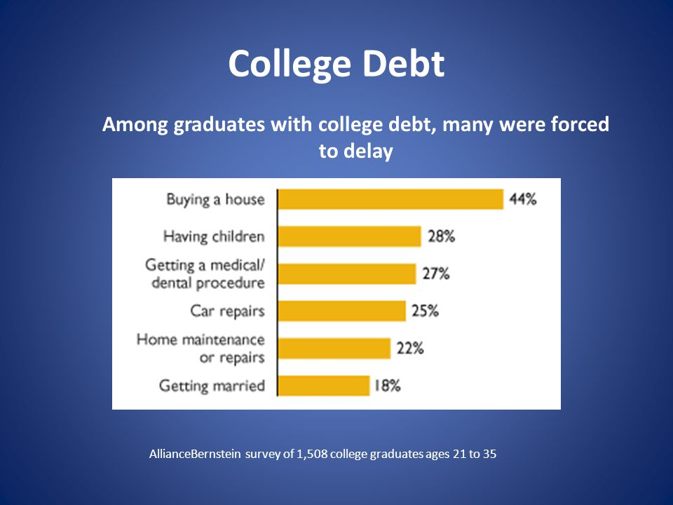 College Debt Among graduates with college debt, many were forced to delay AllianceBernstein survey of 1,508 college graduates ages 21 to 35