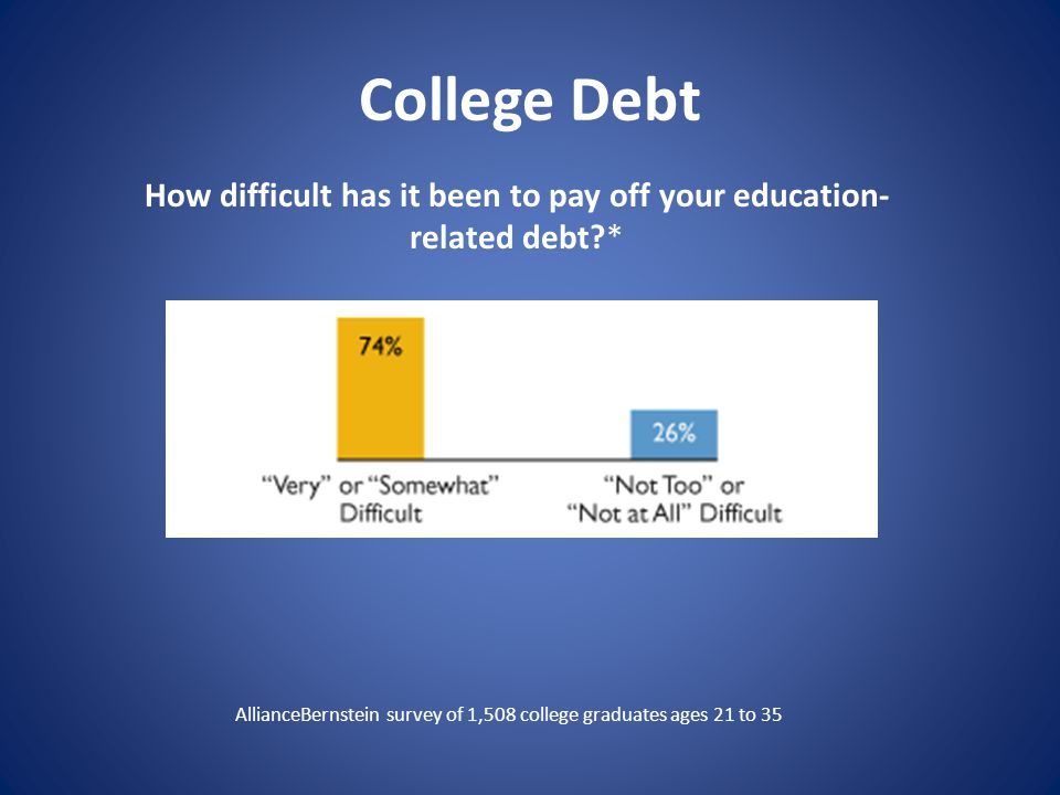 College Debt AllianceBernstein survey of 1,508 college graduates ages 21 to 35 How difficult has it been to pay off your education- related debt?*