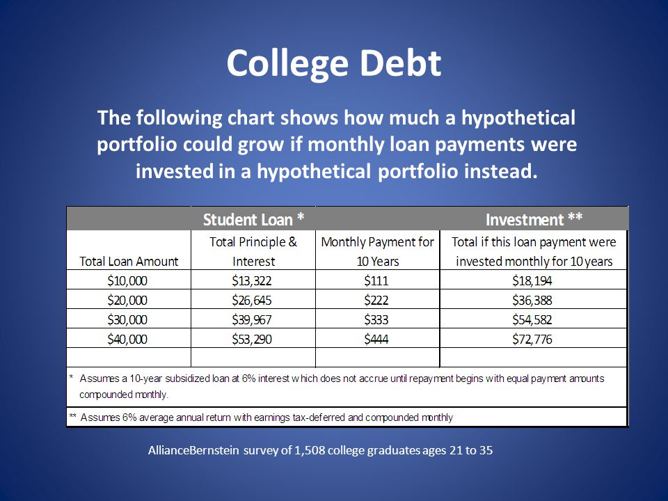 College Debt The following chart shows how much a hypothetical portfolio could grow if monthly loan payments were invested in a hypothetical portfolio