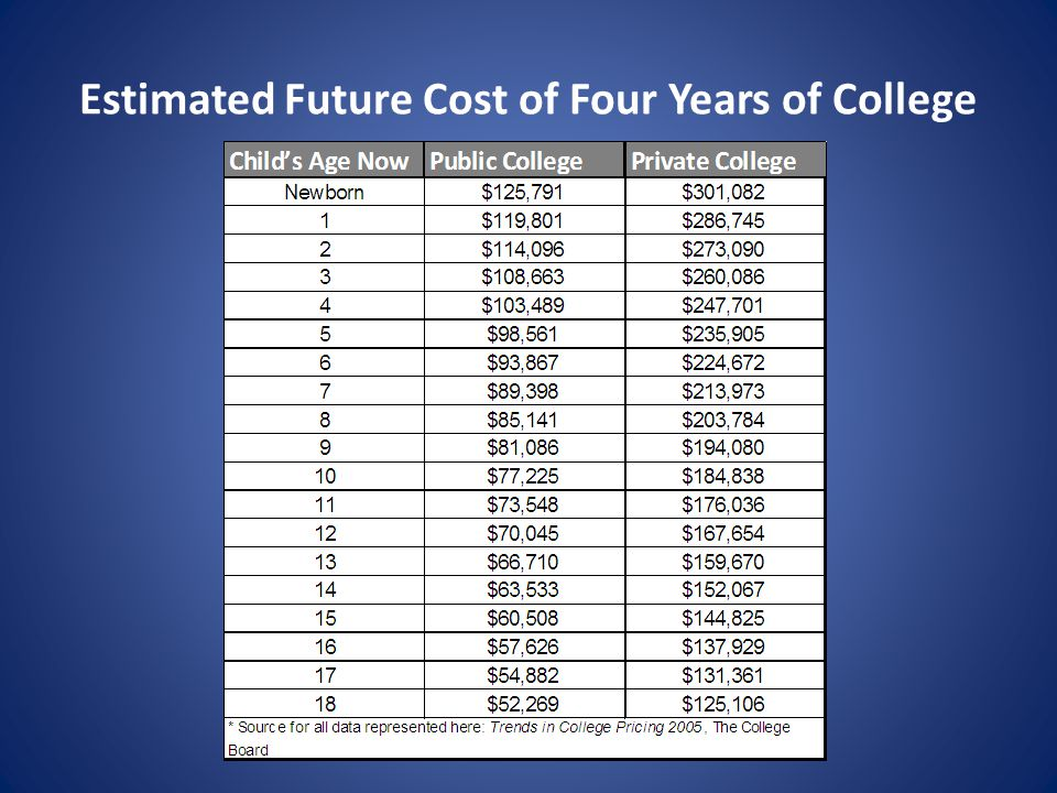 Estimated Future Cost of Four Years of College