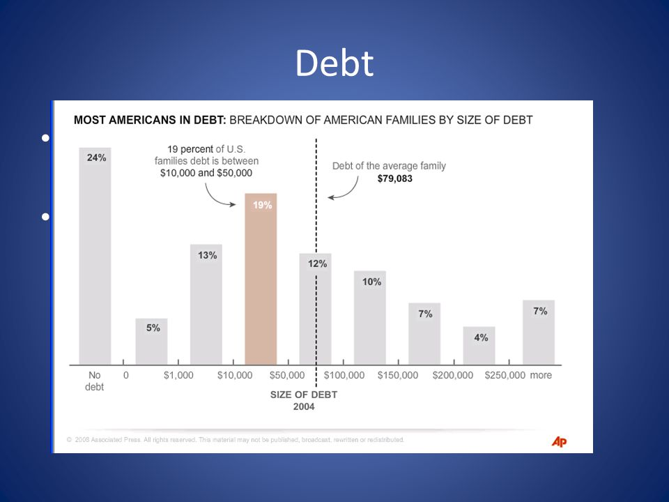 Debt More than three-quarters of American families are in some kind of debt 40% owe more than $50,000