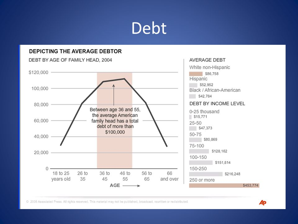 College Debt AllianceBernstein survey of 1,508 college graduates ages 21 to 35 Respondents indicating satisfaction with: