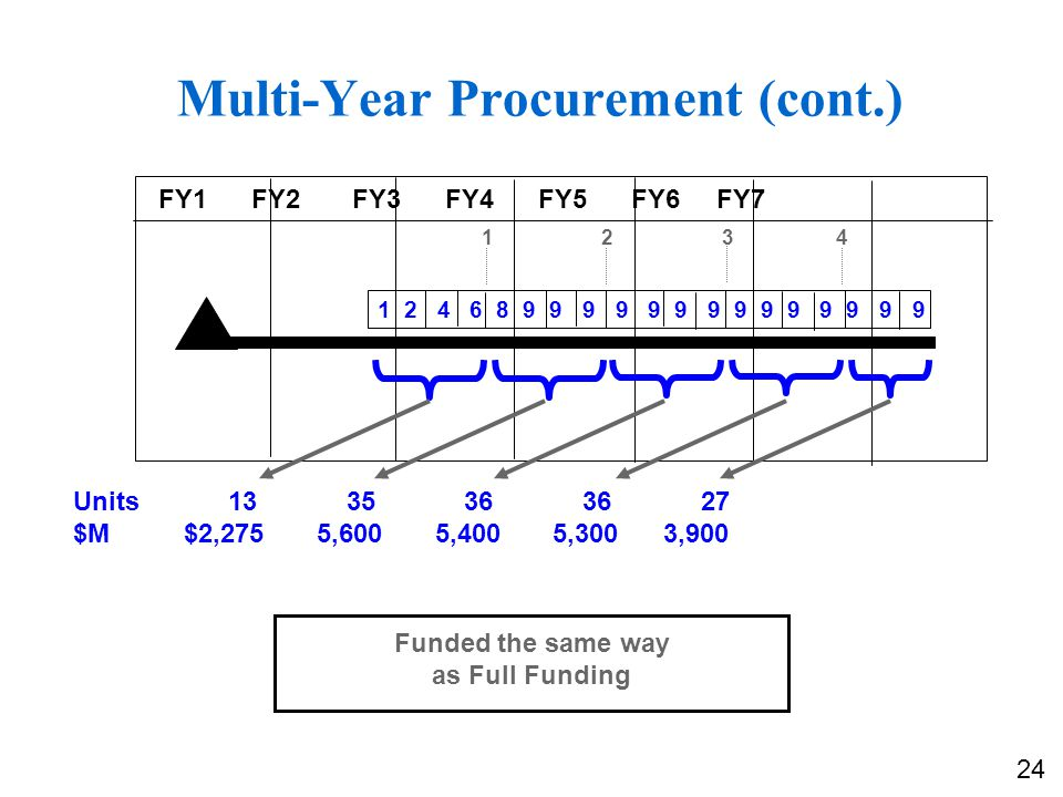 Multi-Year Procurement (cont.) Units 13 35 36 36 27 $M $2,275 5,600 5,400 5,300 3,900 Funded the same way as Full Funding 1 2 4 6 8 9 9 9 9 9 9 9 9 9