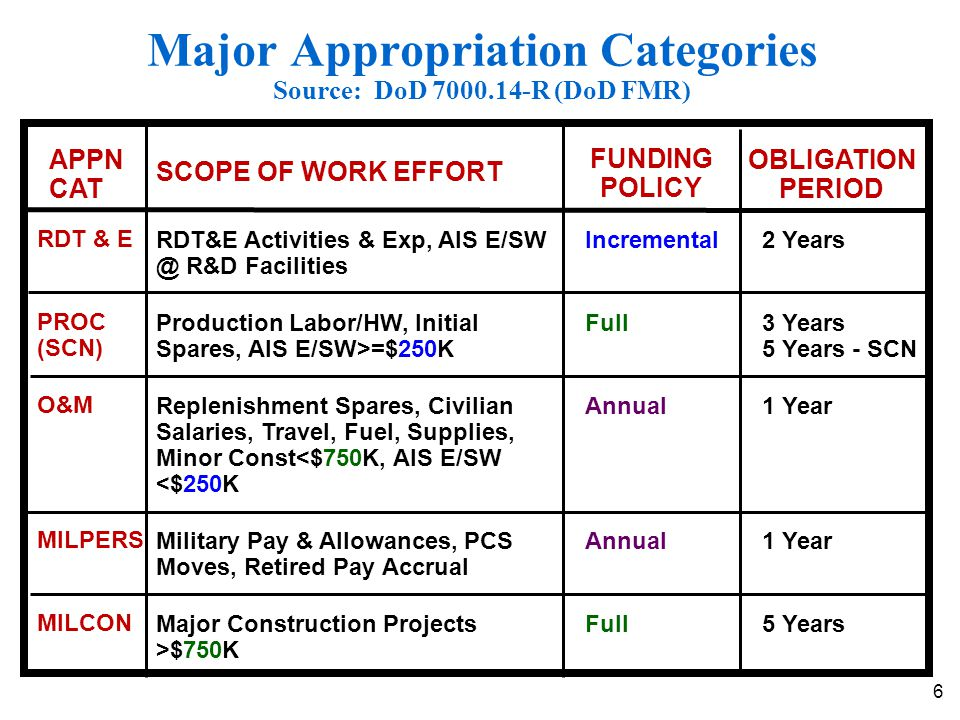 6 Major Appropriation Categories Source: DoD 7000.14-R (DoD FMR) APPN CAT FUNDING POLICY OBLIGATION PERIOD O&M SCOPE OF WORK EFFORT RDT&E Activities &