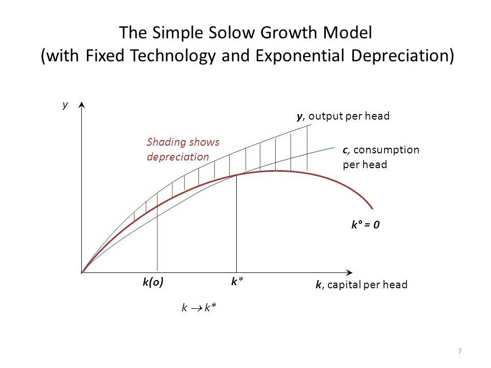 Neoclassical growth model: high marginal productivity of capital encourages savings c f´(k * )=θ y, output per head k*k* k, capital per head k° = 0 c, consumption per head k(o) c° = 0 8