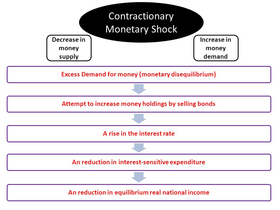 Excess Demand for money (monetary disequilibrium)Attempt to increase money holdings by selling bondsA rise in the interest rateAn reduction in interest-sensitive expenditureAn reduction in equilibrium real national income Contractionary Monetary Shock Decrease in money supply Increase in money demand